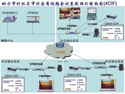 支持128k~8m视频会议应用;各会场终端采用华为viewpoint 8036分体式