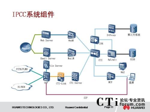 华为公司组织结构图;