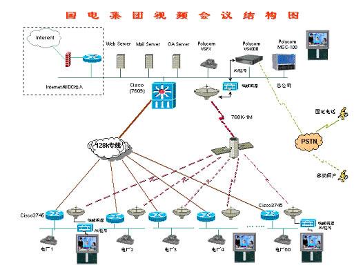 视频会议网络拓扑结构图