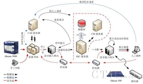 某银行呼叫中心(IVR)系统的测试方法