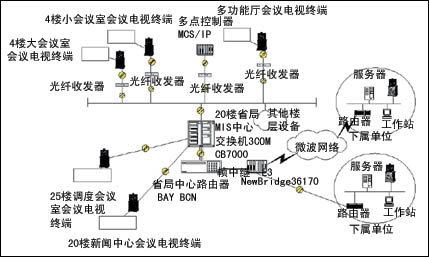 云南电力集团有限公司会议电视系统工程