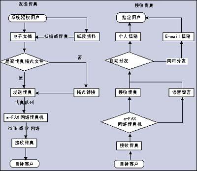e-fax网络传真系统流程图图片