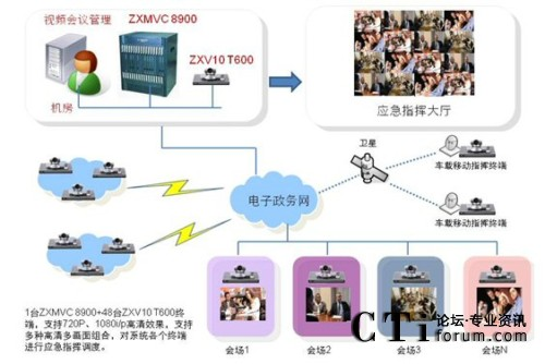 视频会议系统的拓扑结构设计如下