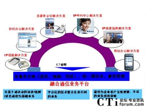 图三中兴通讯融合通讯
