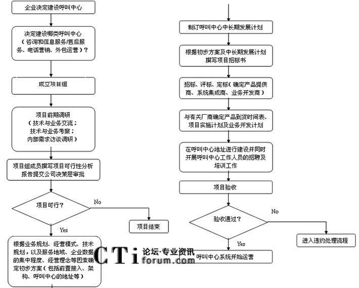 企业呼叫中心建设步骤流程图