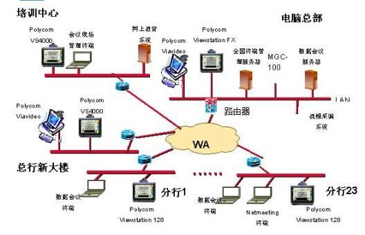 招商银行视频会议系统拓扑图如下:     招商银行的视频会议系统