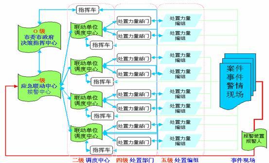 图1-2 cers的业务流程示意图1