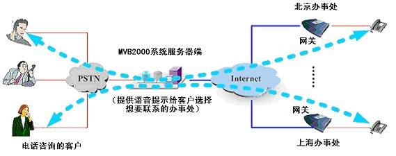 嘉隆mvb2000构建企业级融合通信平台