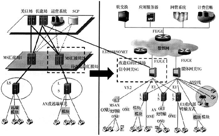 信令网关完成电路交换网与ip网之间的ss7信令转换