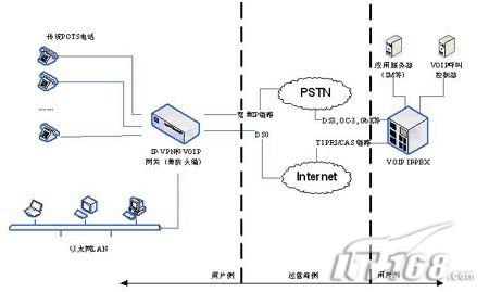 电话网络(pstn)的网关线路卡之后,如何向基于ip的pbx转换的体系结构.