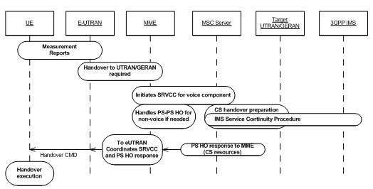 srvcc_从e-utran到utran/geran的srvcc基本切换流程