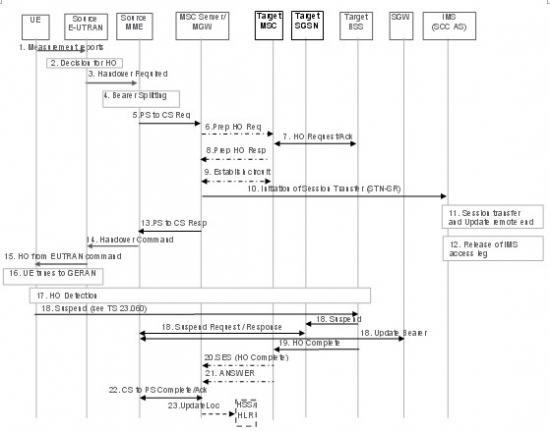 srvcc_无dtm支持的情况下,从eutran向utran/geran切换的srvcc流程图