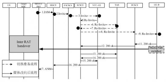 srvcc_srvcc有关的信令流程图