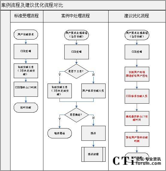 步骤以及标准(流程kpi