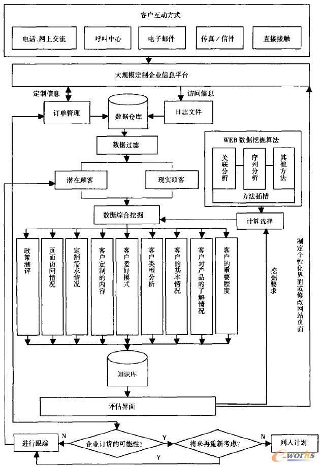 大规模定制生产中的客户关系管理 马玉芳 2011/05/20   本文分析了大规模定制生产的特点、客户类型、本质特征,给出了大规模定制中客户关系管理的框架图,提出了如何在大规模定制企业中进行客户关系管理。   1 引言   客户关系管理是20世纪90年代以来, 随着信息技术的发展而涌现出来的一种新的经营策略。而大规模定制是未来企业的一个发展方向。它是为企业提供全方位的客户视角,赋予企业更完善的与客户交流能力,最大化客户收益率的方法。同时,它也可以使得企业营销人员对于所有客户进行分门别类、有区别的、个性化的