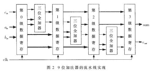 乘法结构则采用16×14位加法树乘法器.