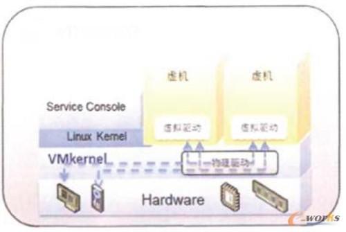 Esx虚拟化架构示意图