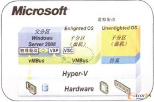 Hyper-V虚拟化架构示意图
