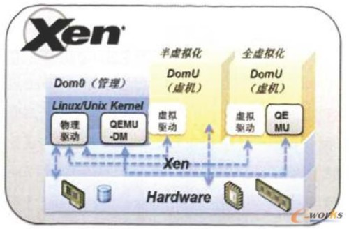 XEN的虚拟化架构示意图