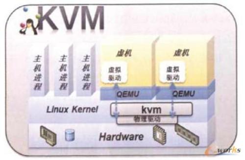 KVM的虚拟化架构示意图