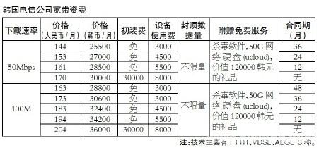 韩国电信宽带资费