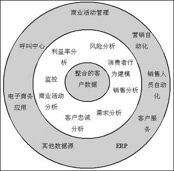 事务型系统结构图