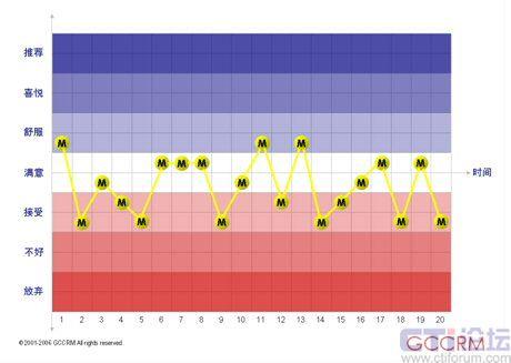 心理沙盘游戏治疗步骤流程图