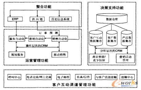 电子商务环境下客户关系系统结构流程