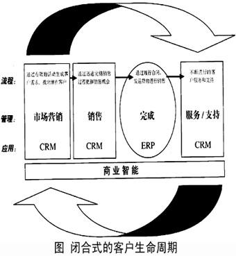 细说客户关系管理(crm)