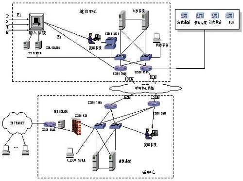 图3 呼叫中心系统结构图