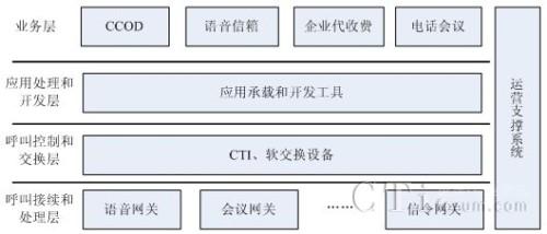电信云呼叫中心平台逻辑结构示意图
