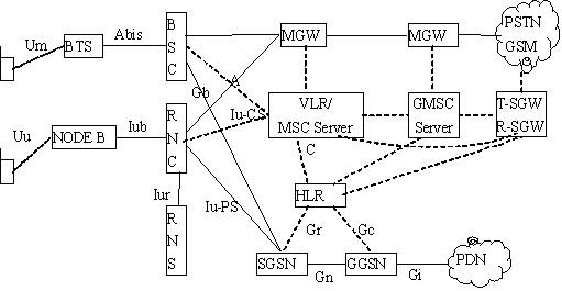 图1 WCDMA(R4)网络模型   如前所述,R4的主要变化在于将R99的CS中的(G)MSC分解成两个功能实体,即(G)MSC Server与其控制的MGW。其中,(G)MSC Server主要用来完成对信令和呼叫的控制,而MGW则主要提供媒体流的处理。   在这一模型中,(G)MSC Server与MGW之间采用H.248协议,(G)MSC Server之间采用BICC协议。(G)MSC Server通过SGW(信令网关)实现与PSTN(T-SGW)和P*MN(R-SGW)的互通。   这一分层模