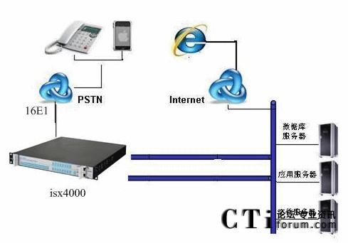 毅航isx4000多媒体交换机服务于广东联通电话会议