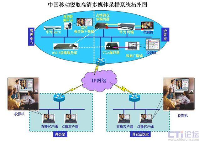 系统提供多画面监控系统软件,可配合前端的各种编码器使用,构成一
