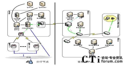 中国农业银行三农客户服务中心系统结构图