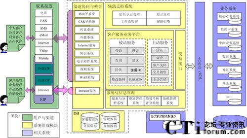 福建海峡银行呼叫中心系统总体逻辑架构