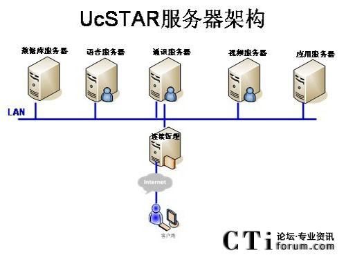 ucstar星型网络结构助泰康实现分布式管理