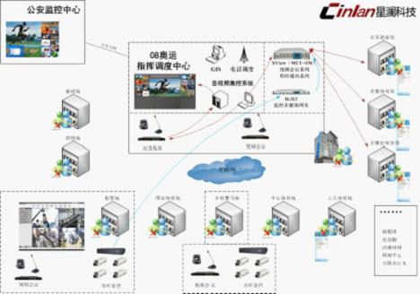 视频会议系统设备