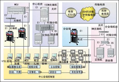 规划与实施:北京法院电视会议系统