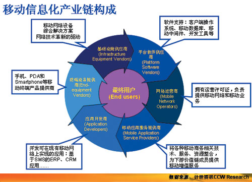 2 移动信息化产业链结构-四大热点促进中国ICT持续增长