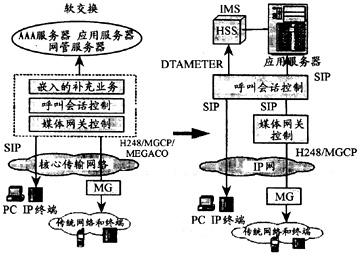 新闻 专家观点     软交换是电路交换网向分组网演进的核心设备,提供