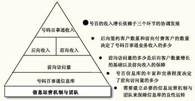 号码百事通收入来源金字塔