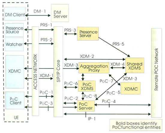 PoC业务实现存在两种主流的方案:基于移动分组网络(PS)的PoC实现方案和基于IMS网络的PoC实现方案。目前标准化组织主要研究的是基于IMS网络的PoC标准。基于IMS的PoC业务是在IMS框架中使用PoC应用服务器实现的,用SIP作为信令,群组的建立与管理使用XDM组管理业务能力,通过Presence获取和发布用户的即时状态,而语音通话则通过RTP承载。   PoC的业务实现对网络的要求主要体现在时延的控制和并发处理的能力。OMA给出了PoC业务的时延要求,定义了4种QoE、QoE1-QoE4。