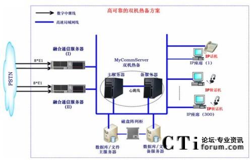 可靠的双机热备方案网络结构示意图