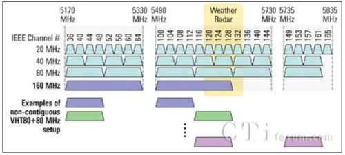 IEEE 802.11 ac在美国地区的频带分布