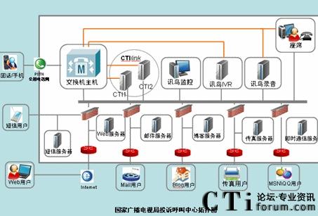 infocrm建设广电总局监测中心呼叫中心系统图片