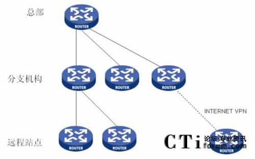 企业内部ip网络的树形结构