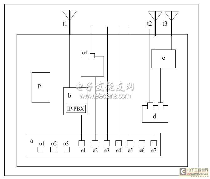 冗余以太网模块a通过其电口e7连接串口服务器模块d,串口服务器模块d的