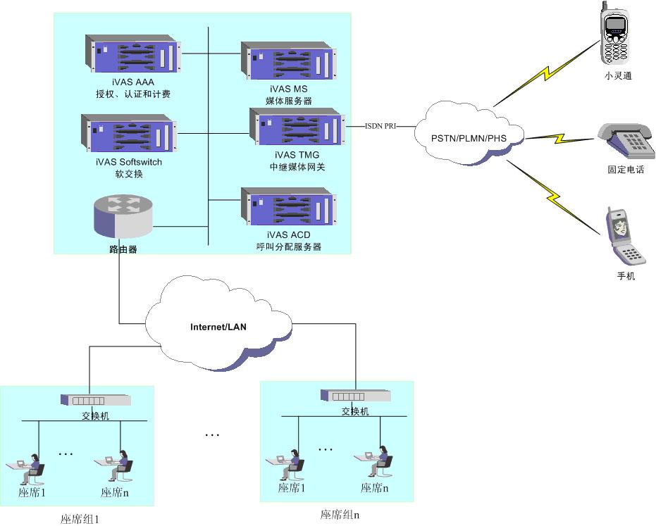 ip呼叫中心符合ngn体系结构