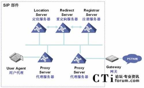 SIP协议规定的组件架构
